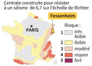 La centrale nucléaire de Fessenheim ne fermera pas